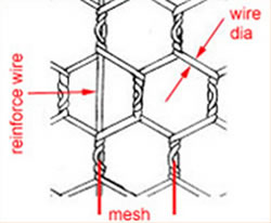 Mesh, Wire and Reinforcing Wire